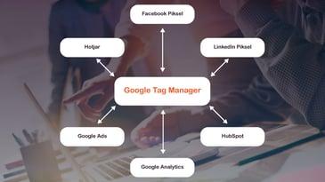 Hva er Google Tag Manager Hva er Google Tag Manager (GTM), og hvorfor bør du ta det i bruk?