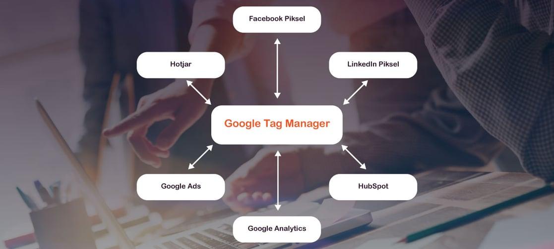 Hva er Google Tag Manager
