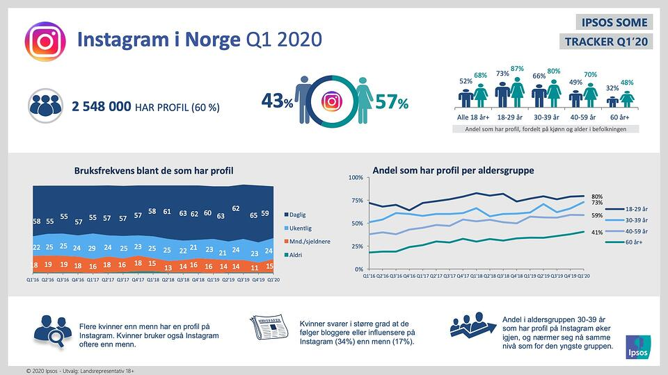 Ipsos tall for Instagram q1 2020